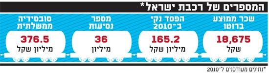 המספרים של רכבת ישראל